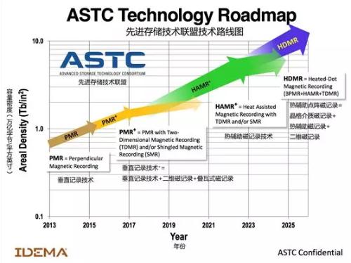 希捷3.5英寸16TB企业级硬盘在河姆渡震撼登场